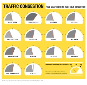 Traffic congestion chart, by hours wasted. (By Martha McGill.)