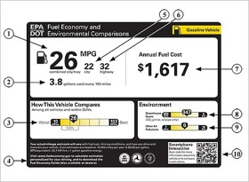 One of the proposed fuel-efficiency labels developed by the EPA and NHTSA. (Image from New York Times Wheels blog.)