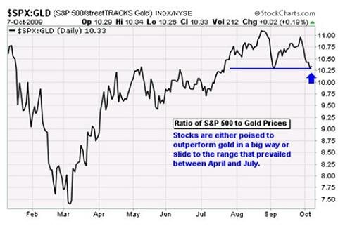 S&P500-Gold Ratio