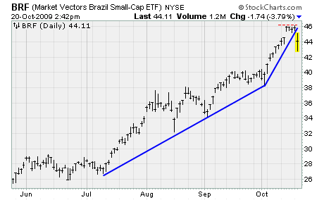 BRF Chart
