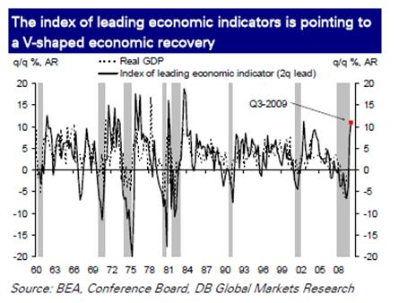 Index of leading indicators point to V-shaped recovery