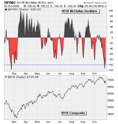 NYSE Chart