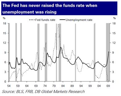 Unemployment vs. Fed Policy Rates