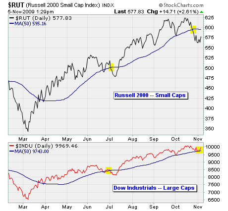 Russell 2000 vs. Dow Industrials