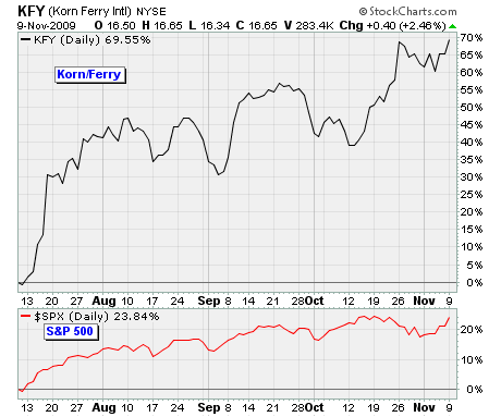 KFY Chart