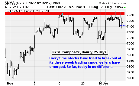 NYSE Composite