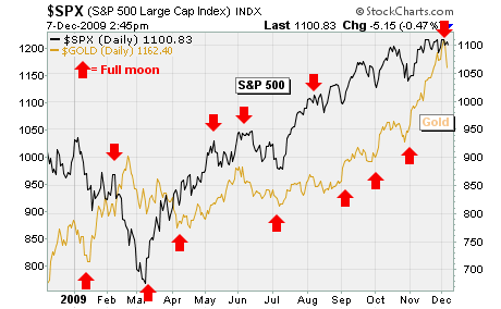 Gold, Stocks, and Full Moons