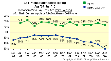 smartphone satisfaction chart