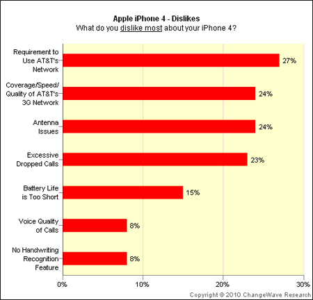 apple inc iphone 4 survey